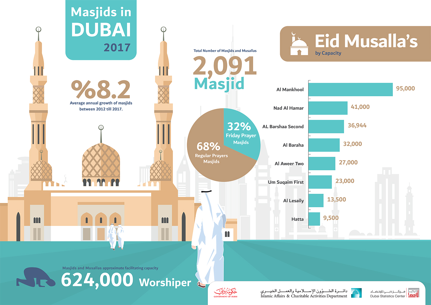 2091 Masjids in Dubai with a capacity facilitating Up To 624,000 worshiper