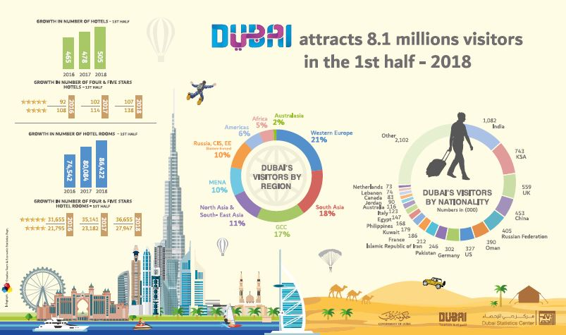Dubai attracts 8.1 millions visitors