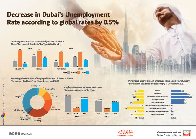 Decrease in Dubai Unemployment Rate