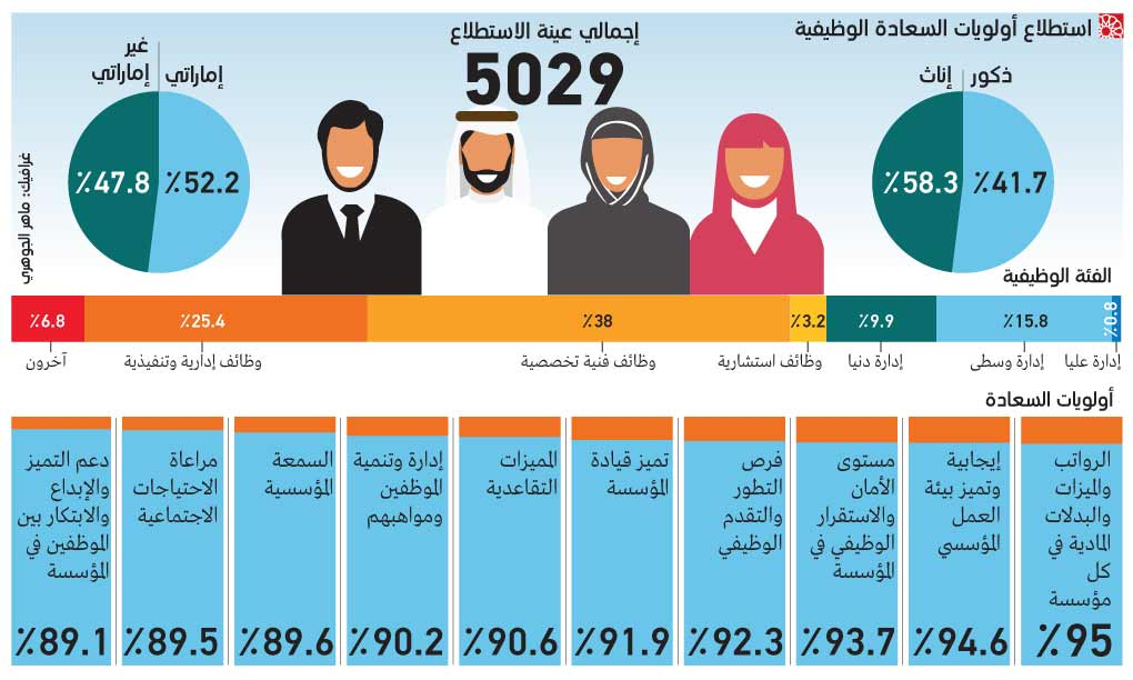 ​Image : Infograhpic shows happiness priorities in Dubai