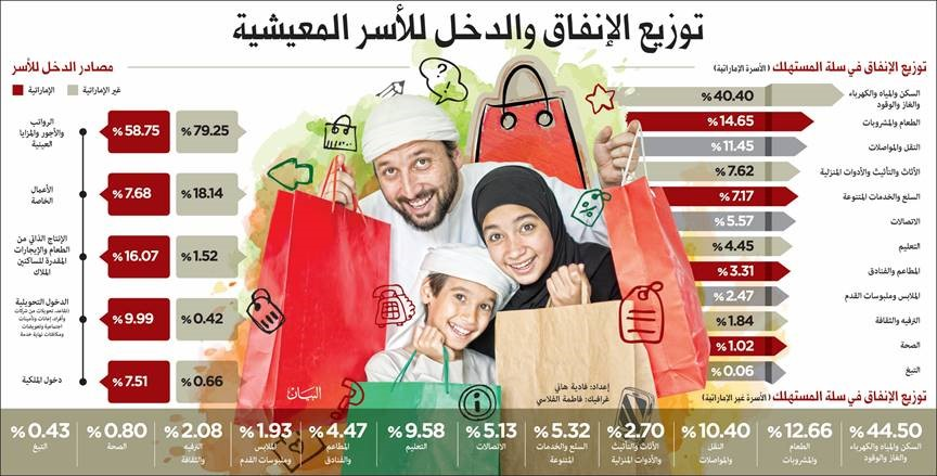 ​Image : Infograhic for families income in Dubai