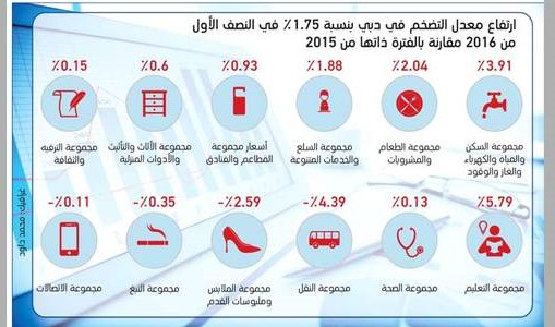 Image : Infographic shows the Inflation in Prices in first half of 2016