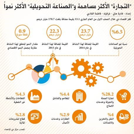 Image : Infographic shows the growth of manufacturing industry in dubai
