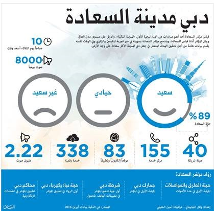​ Image : Infographic for Happiness Reate in Dubai