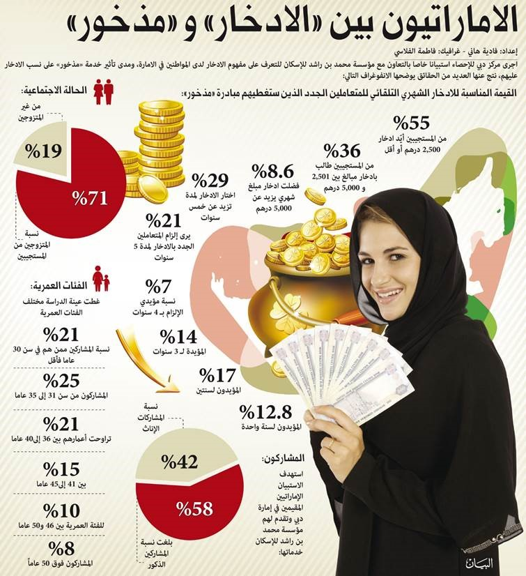Image : Infographic shows that  Emiratis Supporting Savings